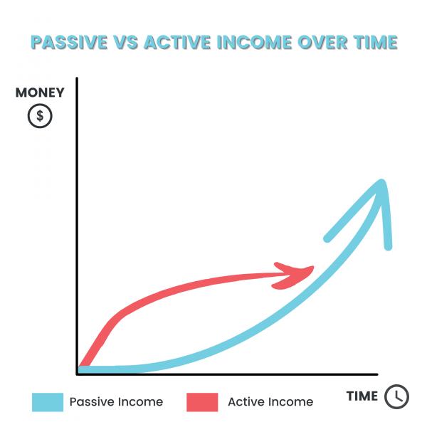 Passive and active income streams compared graph (3)