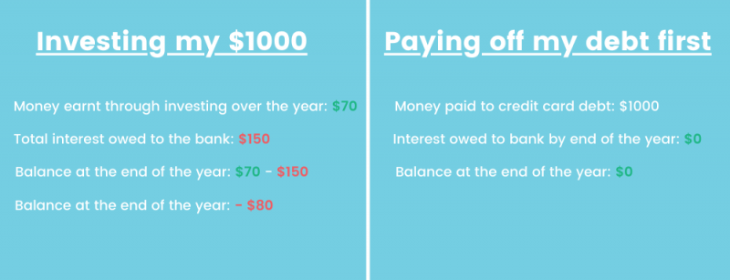 Paying off debt vs investing money first